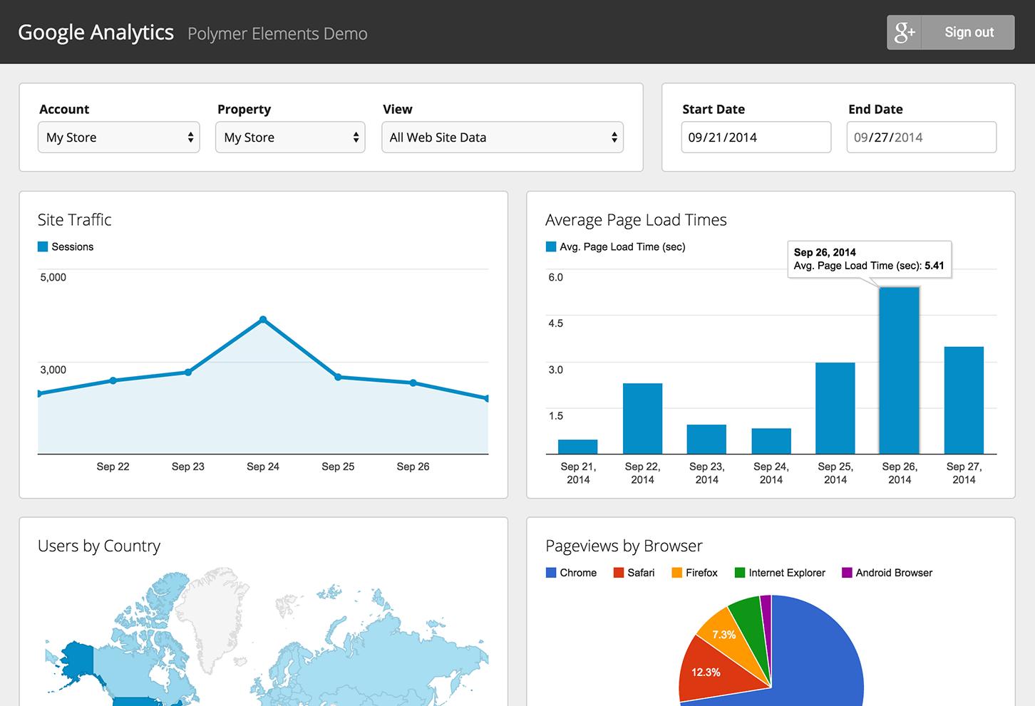Làm thế nào để chèn code Google Analytics vào WordPress