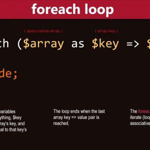 Tìm hiểu bản chất vòng lặp foreach trong php
